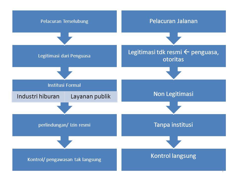 Negara/ Aparatur  Pelaku Bisnis Pelacuran Keuntungan pajak Suap, retribusi untuk aparat Eksploitasi materi 8