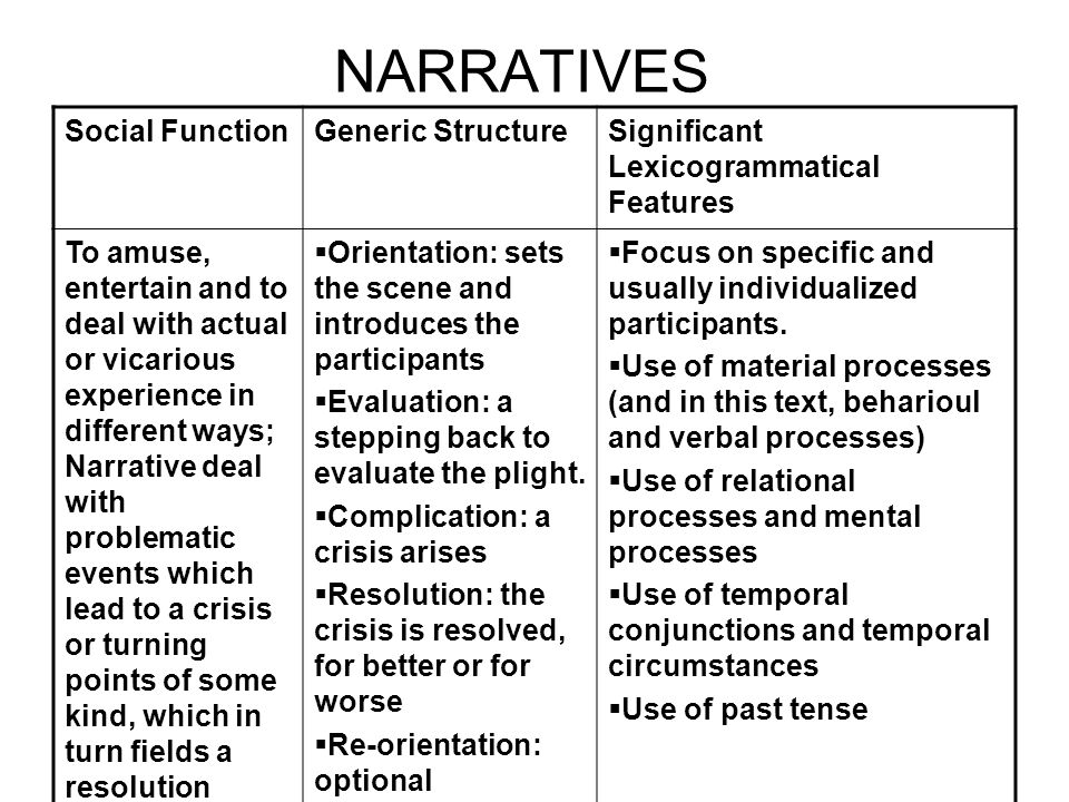 ANECDOTE Social Function Generic StructureSignificant Lexicogrammatical Features To share with other s an account of unusual or amusing incident  Abstract: signals the retelling of an usual incident  Orientation: sets the scene  Crisis: provides details of the unusual incident Code: optional reflection on or evaluation on the incident  Use of exclamations, rhetorical questions and intensifiers (really, very, quite, etc) to point up the significance of the events  Use of material processes to tell what happened  Use of temporal conjunctions