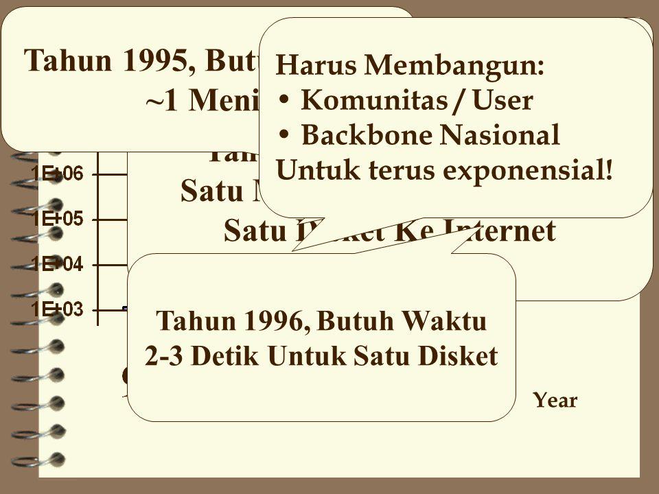 Indonesia Speed To Internet Year bps (log plot) Tahun 1993, Butuh Waktu Satu Malam Untuk Mengirim Satu Disket Ke Internet Tahun 1994, Butuh Waktu 15-20 Menit Tahun 1995, Butuh Waktu ~1 Menit Tahun 1996, Butuh Waktu 2-3 Detik Untuk Satu Disket Naik Secara Exponensial.