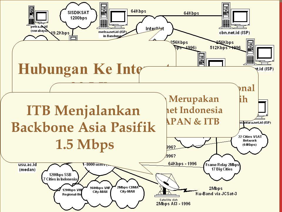 Indonesia Internet Topology Hubungan Ke Internet ~20 Mbps Banyak Jaringan Regional Yang Tumpang Tindih Network Packet Radio Merupakan Jaringan Pertama Internet Indonesia Terutama masuk ke LAPAN & ITB ITB Menjalankan Backbone Asia Pasifik 1.5 Mbps