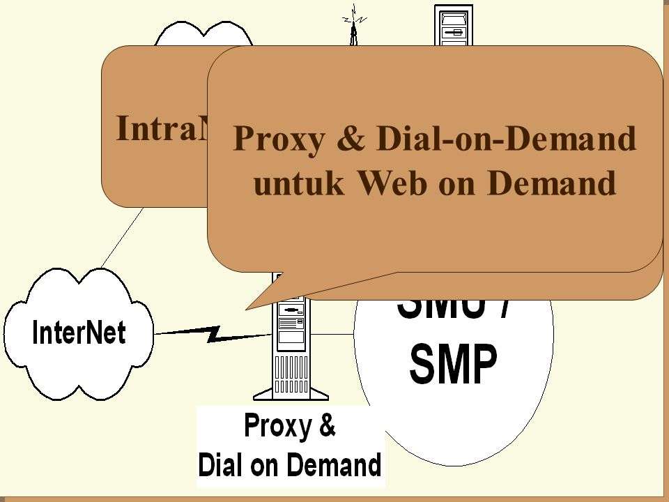 IntraNet SMU / SMP Packet Radio E-mail 24 jam Proxy & Dial-on-Demand untuk Web on Demand