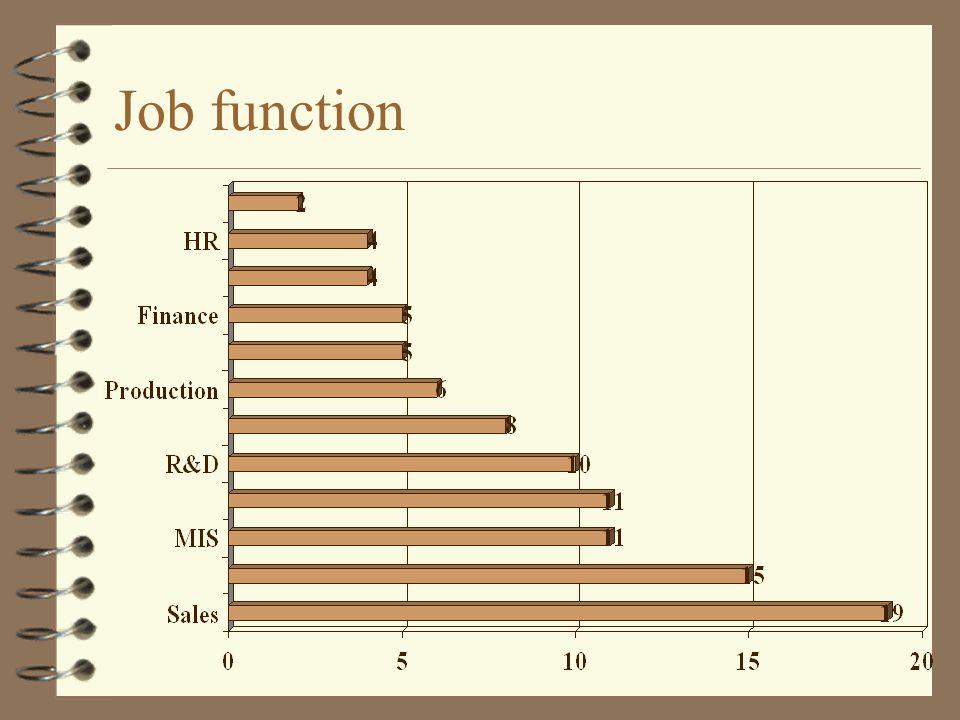 Job function