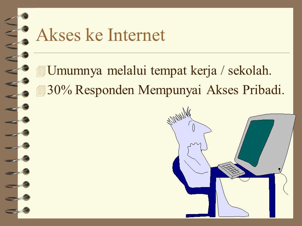Akses ke Internet 4 Umumnya melalui tempat kerja / sekolah.