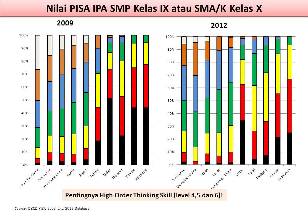 Nilai PISA Bahasa SMP Kelas IX atau SMA/K Kelas X 20092012 Source: OECD PISA 2009 and 2012 Database, Pentingnya High Order Thinking Skill (level 4,5 dan 6)!