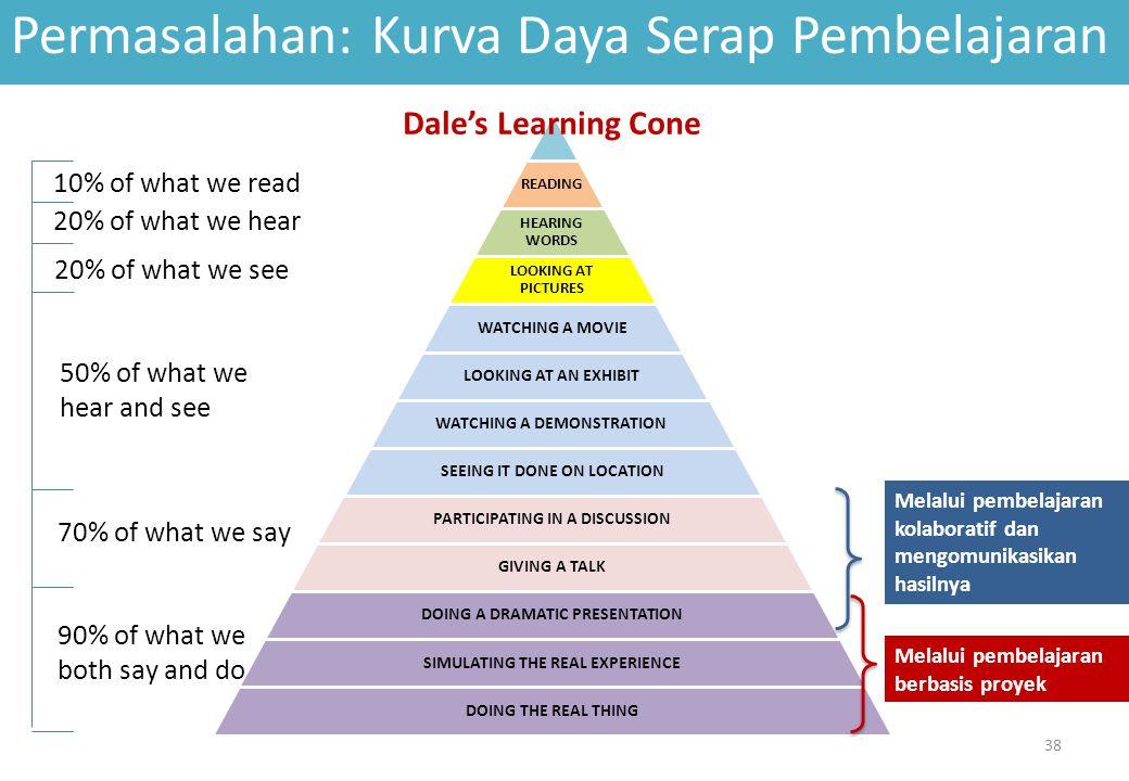 Konsep Pengembangan Kurikulum Sebagai Praksis 39 Kebutuhan : -Individu -Masyarakat -Bangsa dan Negara -Peradaban Kompetensi lulusan (Sikap, Keterampilan, Pengetahuan) Materi Inti Pembelajaran Proses Pembelajaran Proses Penilaian Dokumen Kurikulum UU Sisdiknas Keutuhan Keseragaman Keselarasan (Praktek terbaik) Sikap, Pengetahuan, Keterampilan Model Pembelajaran KI-KD Mapel Bervariasi Standar (produk) Variasi (normal, pengayaan, remedi) Standar (materi dan proses) Konteks Standar Kreativitas guru tidak dipangkas oleh Kurikulum 2013!