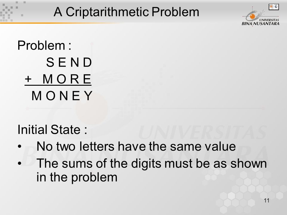 12 Solving a Criptarithmetic Problem Initial State M = 1 S = 8 or 9 O = 0 or 1  O = 0 N = E or E+1  N = E+1 C2 = 1 N+R > 8 E <> 9 N = 3 R = 8 or 9 2+D = Y or 2+D = 10+Y E = 2 C1=0C1=1 2+D = Y N+R = 10+E R = 9 S = 8 2+D = 10 + Y D = 8+Y D = 8 or 9 D = 8D = 9 Y = 0Y = 1 conflict Send + More Money