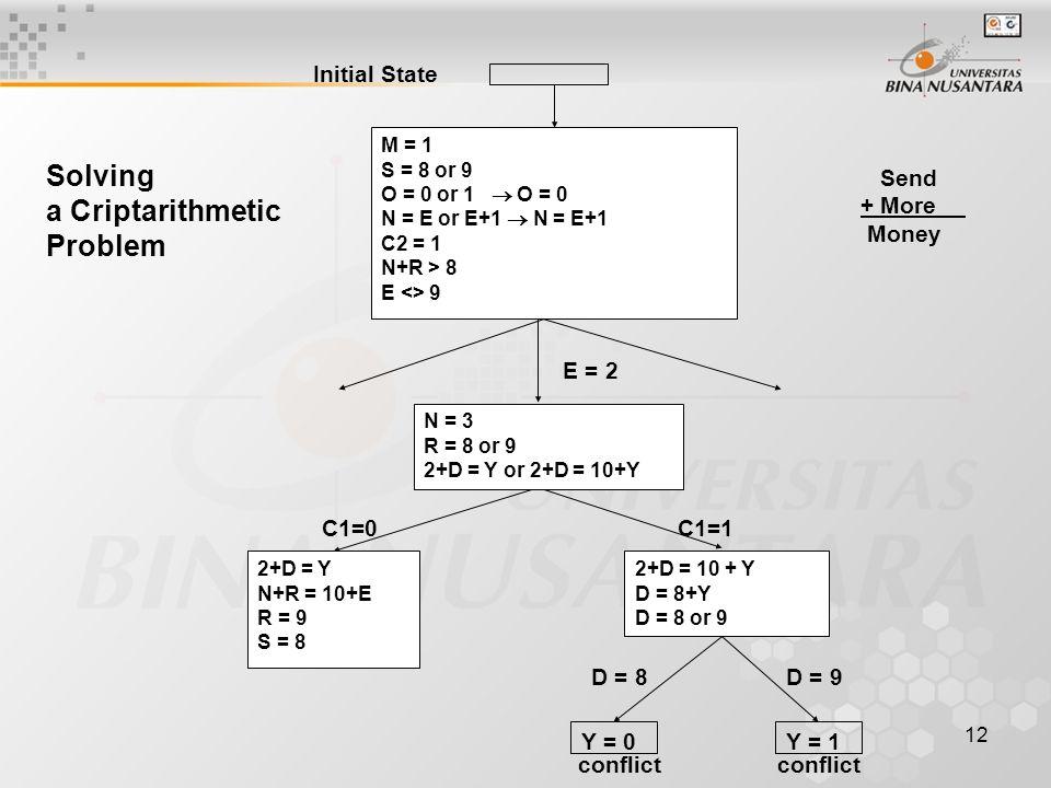 13 A Criptarithmetic Problem Ulasan : Solusi Cryptarithmetic Problem dengan Constraint satisfaction C3 C2 C1 S E N D S E N D M Ø R E + M Ø R E + ¯¯¯¯¯¯¯¯¯¯¯¯¯¯ ¯¯¯¯¯¯¯¯¯¯¯¯¯¯ M Ø N E Y M Ø N E Y C3 / C2 / C1 ( C ) = Carry yang bernilai 1 atau 0.