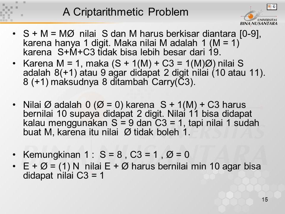 16 A Criptarithmetic Problem C2 + E + Ø = N, (1+) 9(E) + 0(Ø) = (1)N, maka 10 = (1)N maka N = 0,hal ini menciptakan kontradiksi karena nilai N = Ø.