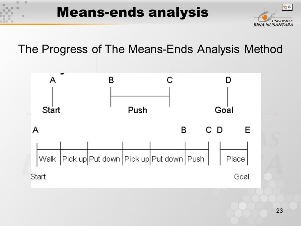 24 Algorithm : Means-Ends Analysis 1.Compare CURRENT to GOAL.If there are no differences between them, then return.