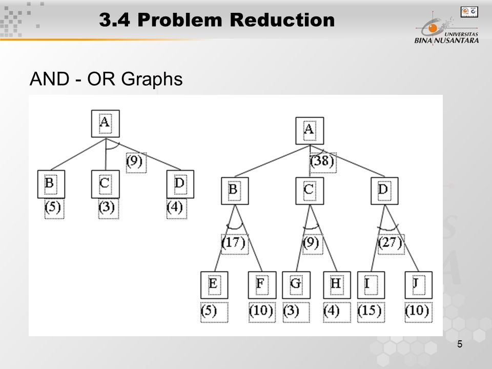 6 Algoritm : Problem Reduction 1.Initialize the graph to the starting node 2.Loop until the starting node is labeled SOLVED or until its cost goes above FUTILITY : a.Traverse the graph, starting at the initial node and following the current best path, and accumulate the set of nodes that are on that path and have not yet been expanded or labeled as solved b.Pick one of these unecpanded nodes and expand it.