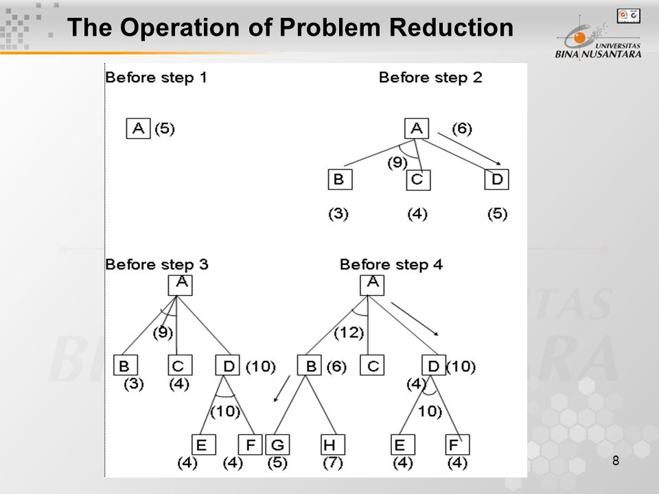 9 3.5 Constraint Satisfaction Algorithm : Constrain Satisfaction 1.Propagate available constraints : First set OPEN to the set of all objects that must have values assigned to them in a complete solution.
