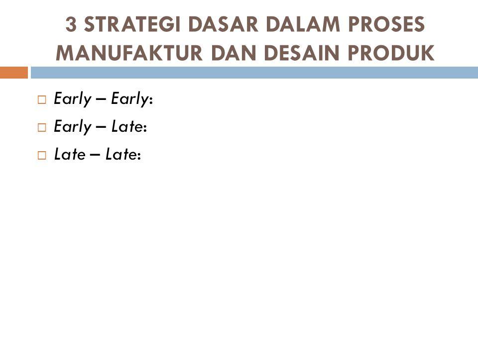 3 STRATEGI DASAR DALAM PROSES MANUFAKTUR DAN DESAIN PRODUK Early – Early:  Biasanya digunakan pada perusahaan yang kecil dengan inovasi produk yang sedikit dan volume produksi yang kecil.