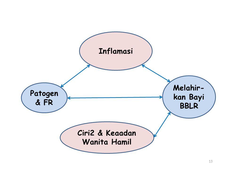 Rancangan Penelitian yg Kokoh Mencakup: 1.Rancangan pengumpulan data yg valid 2.