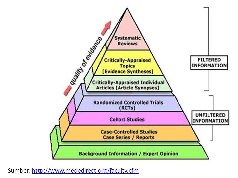 itian Sumber: http://www.mededirect.org/faculty.cfmhttp://www.mededirect.org/faculty.cfm Identifikasi Masalah & Tujuan Penelitian