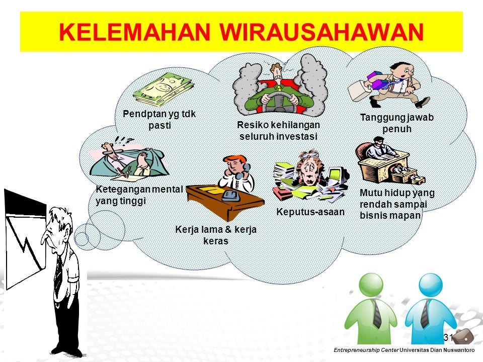 32 Entrepreneurship Center Universitas Dian Nuswantoro Now the right time to be successful entrepreneurshipsuccessful
