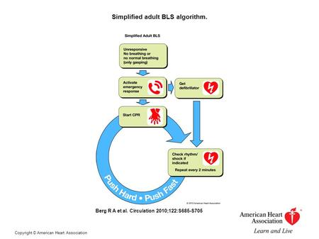 Simplified adult BLS algorithm. Berg R A et al. Circulation 2010;122:S685-S705 Copyright © American Heart Association.
