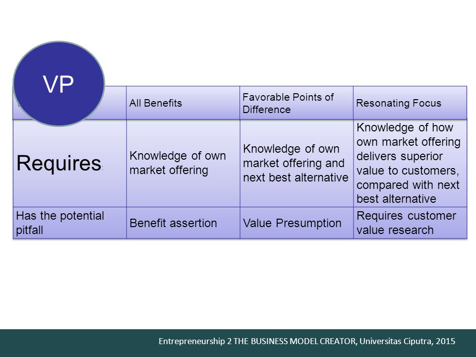 Entrepreneurship 2 THE BUSINESS MODEL CREATOR, Universitas Ciputra, 2015 VPVP Why a customer should buy your product or use your service?product service Value Proposition Is your Value Proposition strong enough.