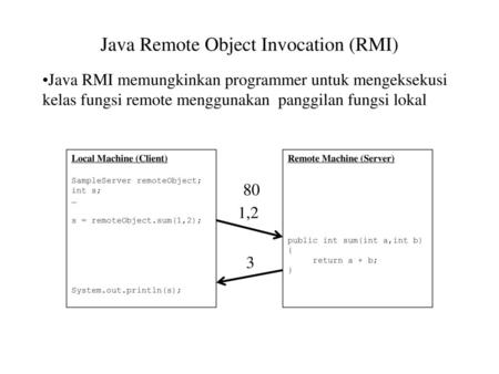 Java Remote Object Invocation (RMI)