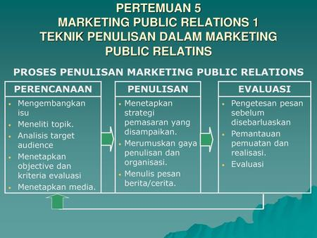 PROSES PENULISAN MARKETING PUBLIC RELATIONS