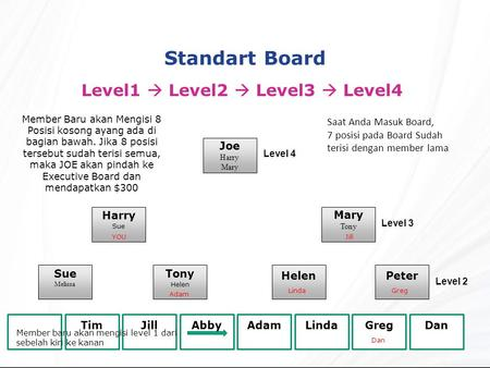Standart Board Level1  Level2  Level3  Level4 Joe Harry Mary Tony Harry Sue Melissa Tony Helen Peter YOU TimJillAbbyAdamLindaGregDan Level 4 Level 3.