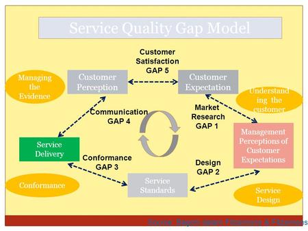 Service Quality Gap Model Source: Bagchi dalam Fitzsimons & Fitzsimons, 2006 Customer Perception Customer Expectation Service Delivery Service Standards.