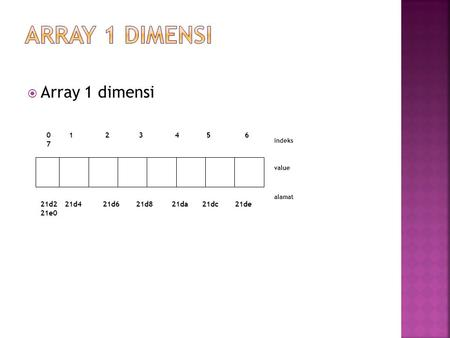  Array 1 dimensi 0 1 2 3 4 5 6 7 21d2 21d4 21d6 21d8 21da 21dc 21de 21e0 indeks value alamat.
