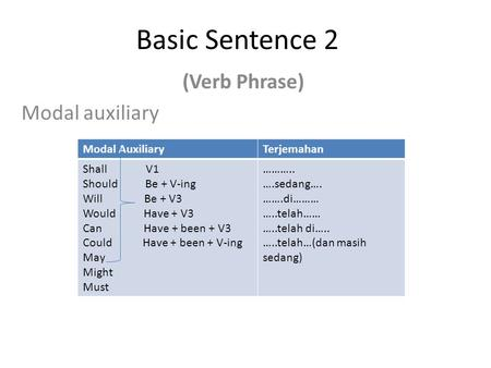 Basic Sentence 2 (Verb Phrase) Modal auxiliary Modal AuxiliaryTerjemahan Shall V1 Should Be + V-ing Will Be + V3 Would Have + V3 Can Have + been + V3 Could.