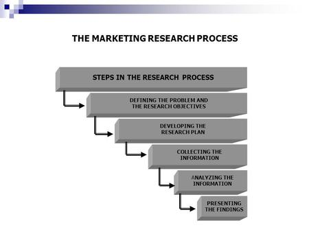 THE MARKETING RESEARCH PROCESS STEPS IN THE RESEARCH PROCESS DEFINING THE PROBLEM AND THE RESEARCH OBJECTIVES DEVELOPING THE RESEARCH PLAN COLLECTING THE.