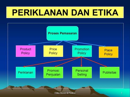 1Etika Bisnis & Profesi PERIKLANAN DAN ETIKA Proses Pemasaran Product Policy Price Policy Promotion Policy Place Policy Publisitas Personal Selling Promosi.