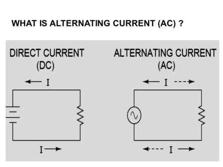 WHAT IS ALTERNATING CURRENT (AC) ?. ACWAVEFORMSACWAVEFORMS V = A. Sin ωt ω = 2.Л. f.