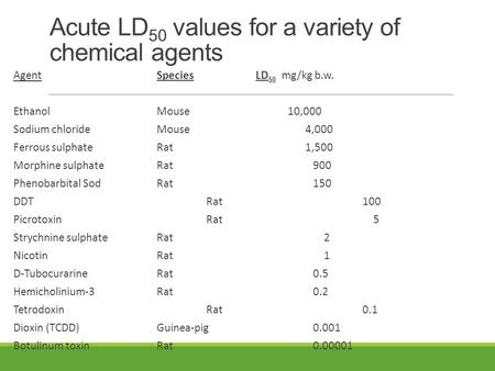 Acute LD 50 values for a variety of chemical agents AgentSpeciesLD 50 mg/kg b.w. EthanolMouse 10,000 Sodium chlorideMouse4,000 Ferrous sulphateRat1,500.