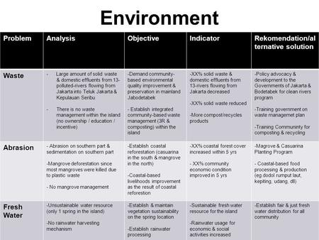 Environment Problem Analysis Objective Indicator