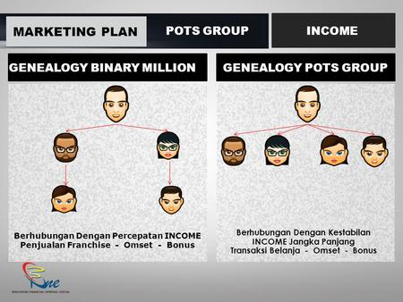 MARKETING PLAN POTS GROUP INCOME GENEALOGY BINARY MILLION Berhubungan Dengan Percepatan INCOME Penjualan Franchise - Omset - Bonus GENEALOGY POTS GROUP.