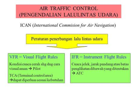 AIR TRAFFIC CONTROL (PENGENDALIAN LALULINTAS UDARA) ICAN (International Commision for Air Navigation) Peraturan penerbangan lalu lintas udara VFR = Visual.