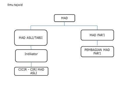 MAD MAD ASLI/TABII MAD FAR'I Indikator Ilmu tajwid CICIR - CIRI MAD ASLI PEMBAGIAN MAD FAR'I.