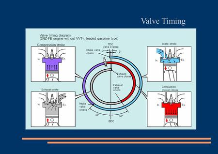 Valve Timing Valve timing diagram (2NZ-FE engine without VVT-i, leaded gasoline type)‏ Compression stroke Intake stroke TDC Valve overlap Intake valve.