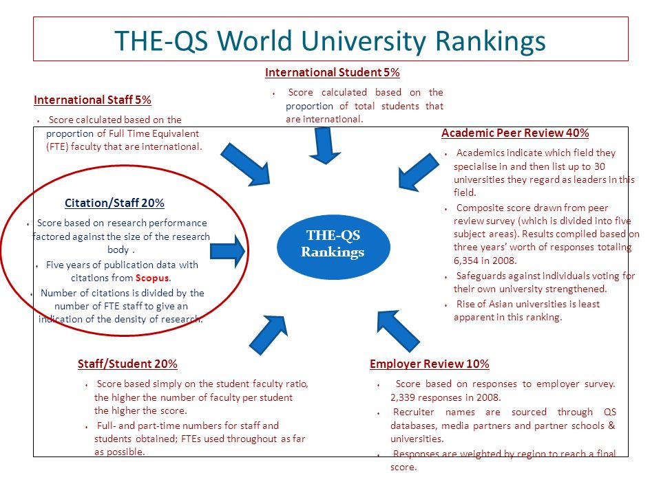 THE-QS World University Rankings