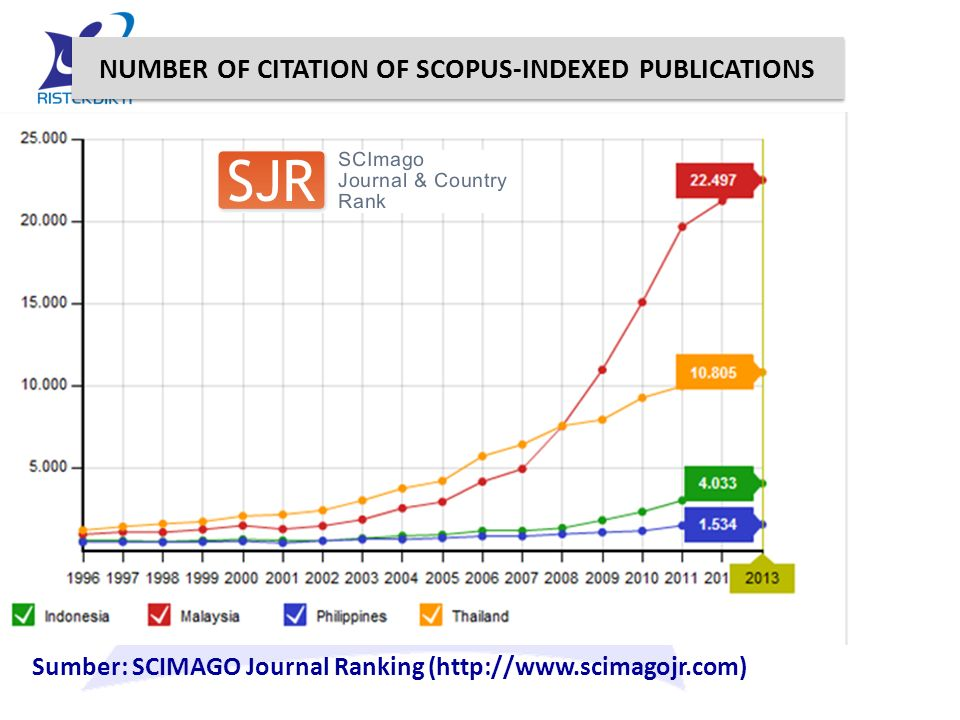 NUMBER OF CITATION OF SCOPUS-INDEXED PUBLICATIONS