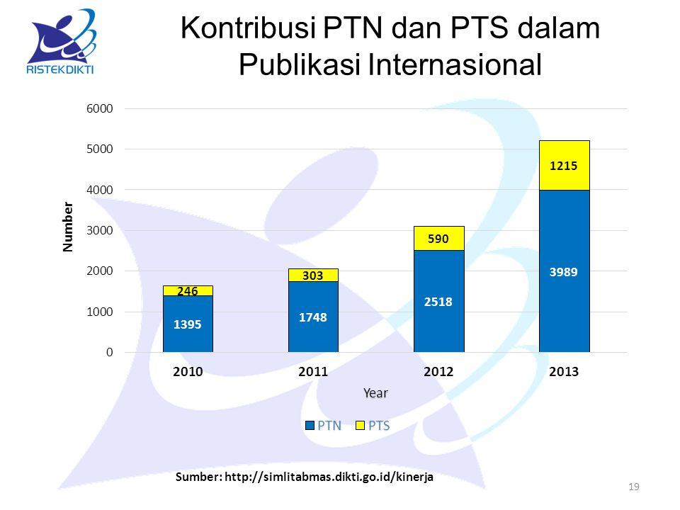 Kontribusi PTN dan PTS dalam Publikasi Internasional