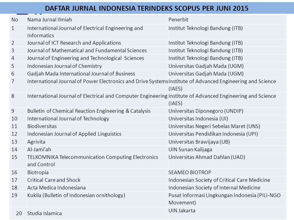 DAFTAR JURNAL INDONESIA TERINDEKS SCOPUS PER JUNI 2015
