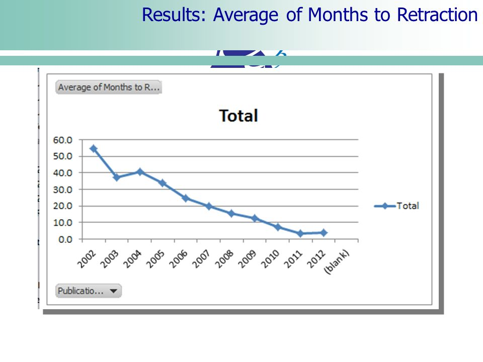 Results: Average of Months to Retraction