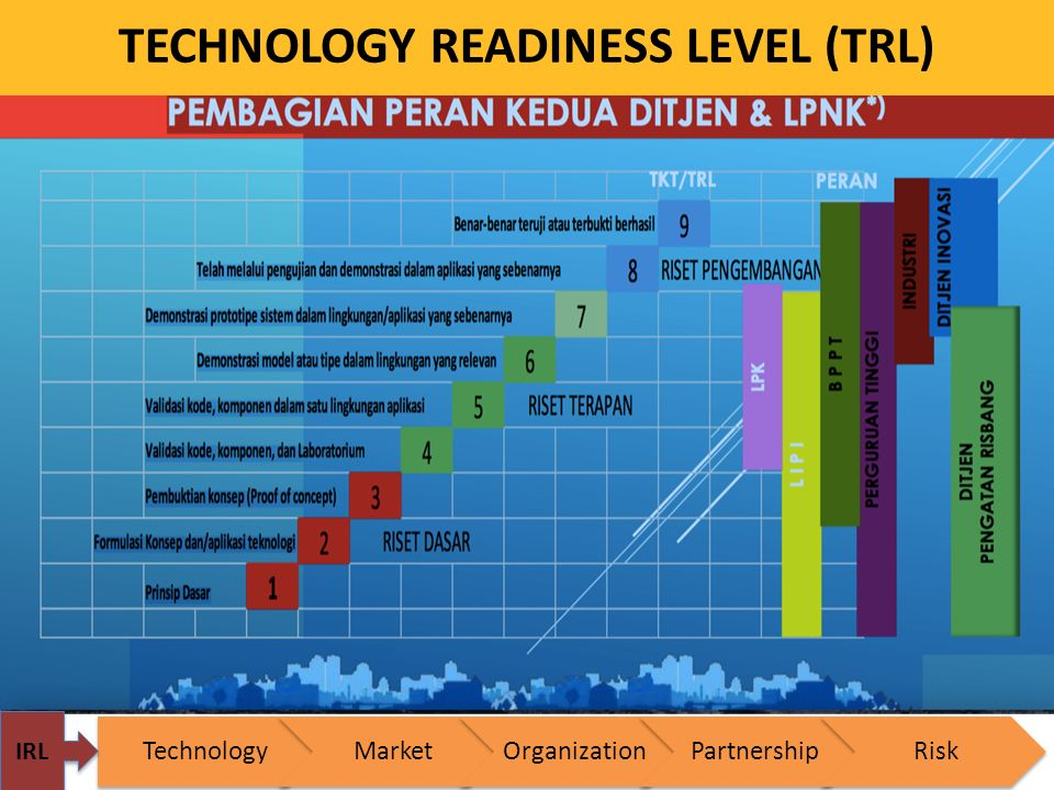 TECHNOLOGY READINESS LEVEL (TRL)