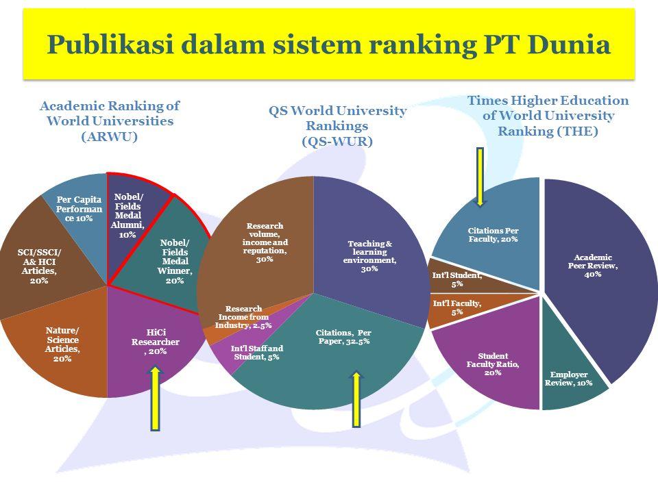 Publikasi dalam sistem ranking PT Dunia