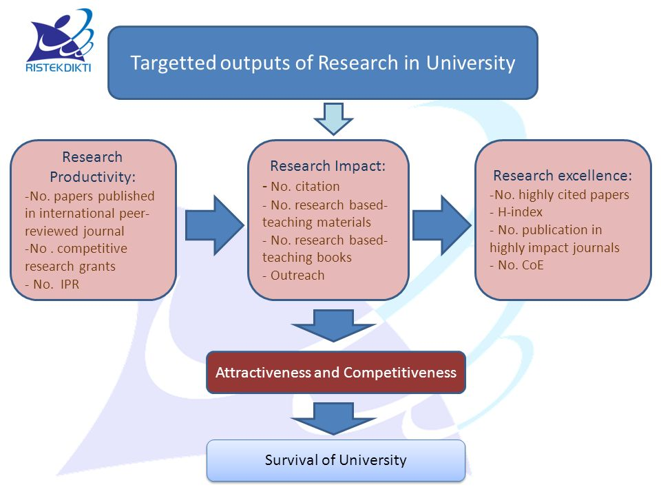 Targetted outputs of Research in University