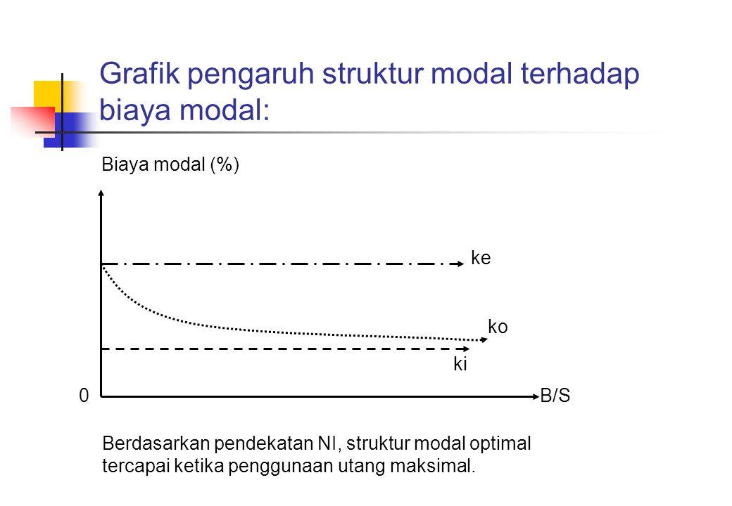 Grafik pengaruh struktur modal terhadap biaya modal: