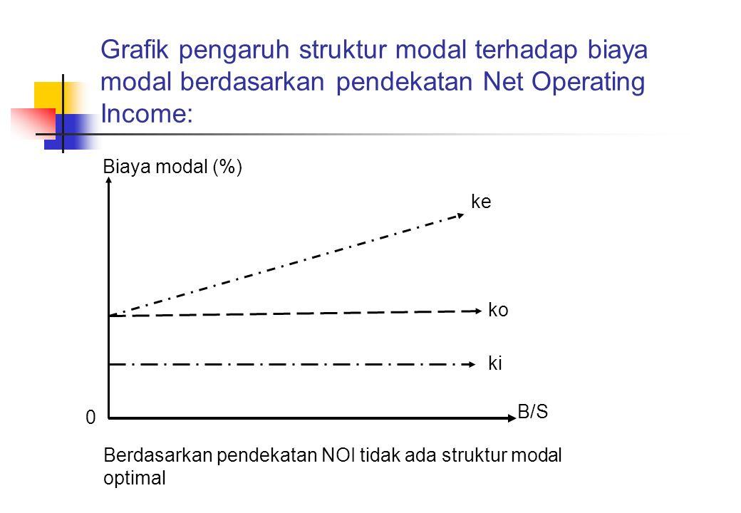 Grafik pengaruh struktur modal terhadap biaya modal berdasarkan pendekatan Net Operating Income:
