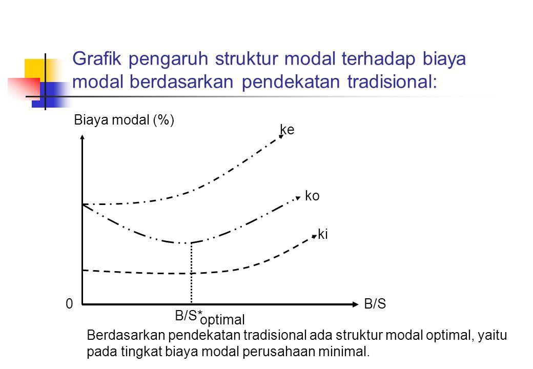 Grafik pengaruh struktur modal terhadap biaya modal berdasarkan pendekatan tradisional: