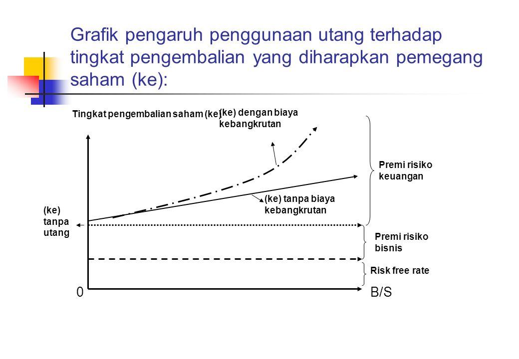 Grafik pengaruh penggunaan utang terhadap tingkat pengembalian yang diharapkan pemegang saham (ke):