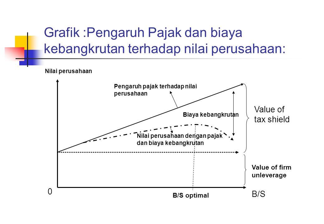 Grafik :Pengaruh Pajak dan biaya kebangkrutan terhadap nilai perusahaan: