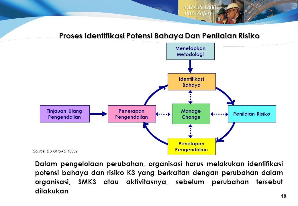 Proses Identifikasi Potensi Bahaya Dan Penilaian Risiko